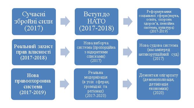 Шляхи досягнення величі України