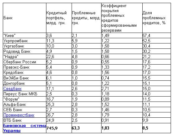 ТОП-50 банков-должников