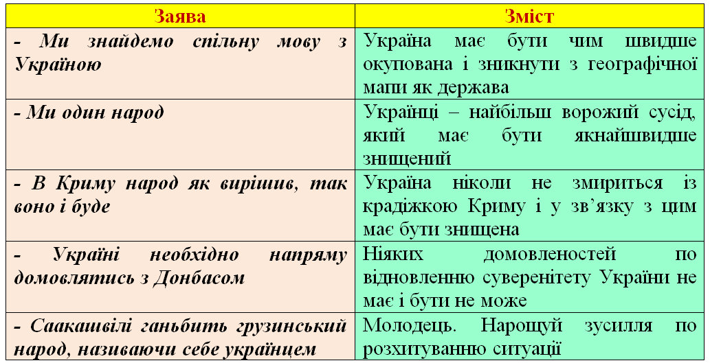 Ключ до розшифрування слів кремлівського очільника