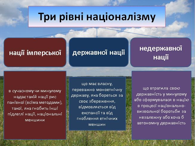 Український патріотизм