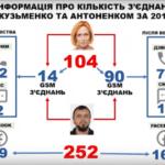 З'єднання між Кузьменко та Антоненком