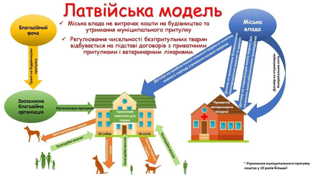 Латвійська модель